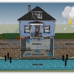 Advanced-Basement-Solutions-Infographic-Weakened-Foundation-270x270